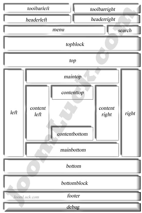 Модульные позиции в шаблоне